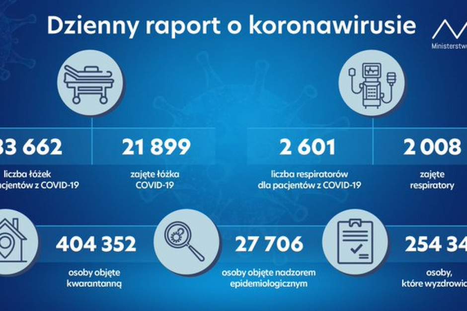 MZ: zajętych niemal 22 tys. łóżek i ponad 2 tys. respiratorów
