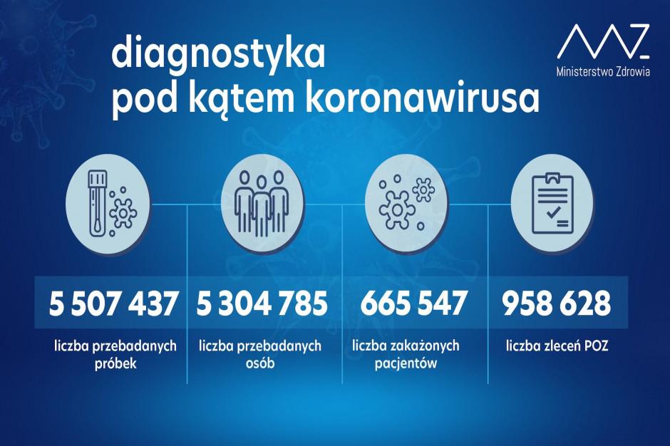 MZ: w ciągu doby wykonano ponad 57 tysięcy testów
