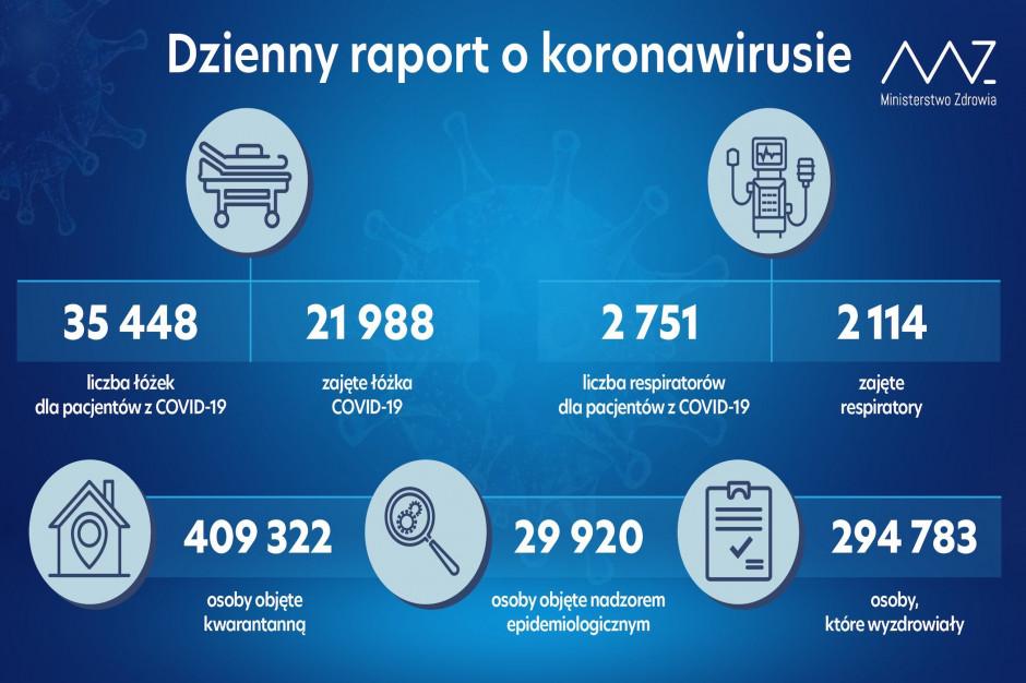 MZ: zajętych 2 114 respiratorów z 2 751 dostępnych dla chorych na Covid-19