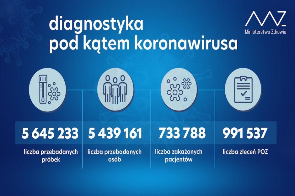 Raport: w ciągu doby tylko 35,1 tys. testów covidowych. Z wynikiem pozytywnym aż 59 proc.