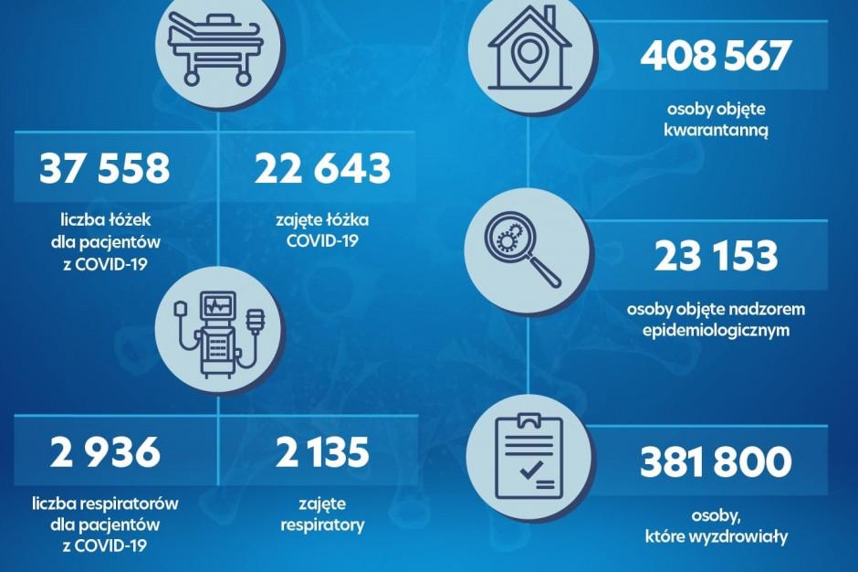 MZ: nadal zajętych ponad 22 tysiące łóżek i ponad 2 tysiące respiratorów