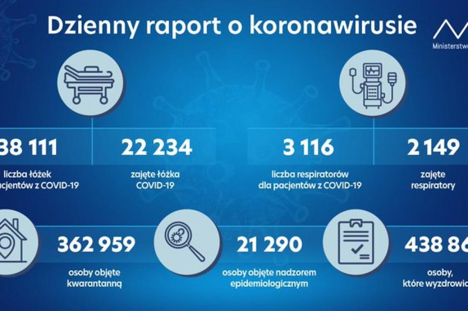 MZ: zajętych ponad 22,2 tys. łóżek covidowych i ponad 2,1 tys. respiratorów