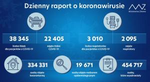 Raport MZ: 2 405 zajętych łóżek przez chorych na COVID-19, zajętych jest 2 095 respiratorów