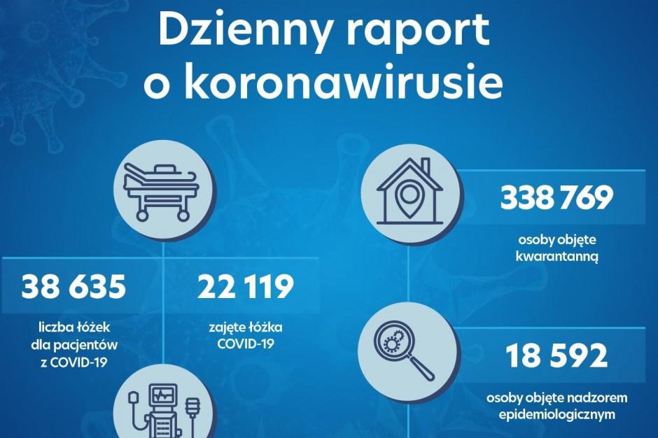 Dzienny raport o koronawirusie: ponad 22 tys. zajętych łóżek covidowych