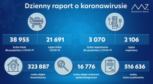 MZ: zajętych ponad 21,6 tys. łóżek covidowych i ponad 2,1 tys. respiratorów