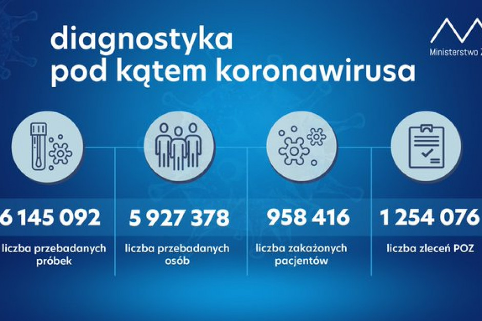 MZ: w ciągu doby wykonano ponad 50,4 tys. testów na obecność koronawirusa