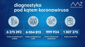 MZ: ponad 38 tys. testów w ciągu doby