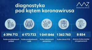 MZ: 40,7 tys. testów w kierunku SARS-CoV-2 w ciągu doby