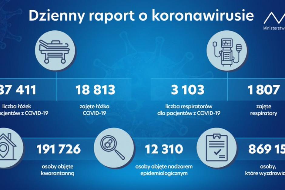 Raport MZ: 18 813 zajętych łóżek przez chorych na Covid-19, wyzdrowiało 869 155 osób