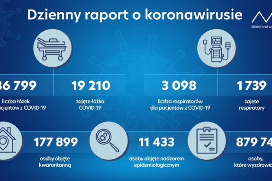 Raport MZ: zajętych 19,2 tys. łóżek covidowych i 1,7 tys. respiratorów