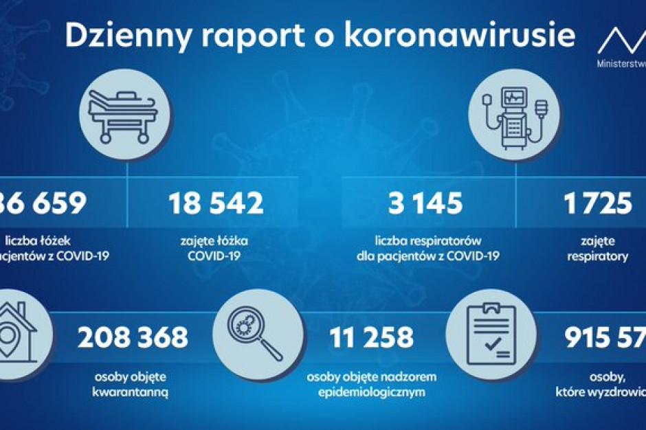 MZ: zajętych 18,5 tys. łóżek covidowych, wyzdrowiało ponad 915 tys. osób