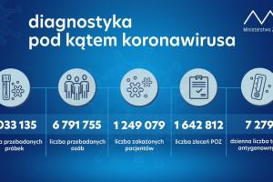 MZ: w dobę ponad 21 tys. testów na obecność koronawirusa