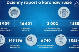 Dzienny raport MZ: 16 601 zajętych łóżek covidowych, wyzdrowiało 1 055 436 osób