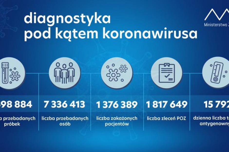 MZ: ponad 58 tys. testów w ciągu doby