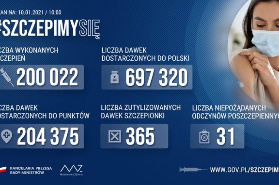 Liczba zaszczepionych przeciwko Covid-19 przekroczyła 200 tys.