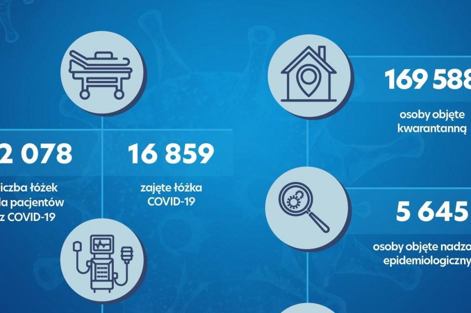 Raport dzienny MZ: 18 859 zajętych łóżek covidowych, 1637 wykorzystanych respiratorów