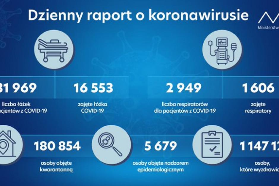 MZ: zajętych ponad 16,5 tys. łóżek covidowych i ponad 1,6 tys. respiratorów