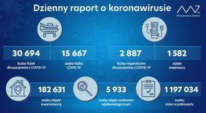 MZ: zajętych ponad 15,6 tys. łóżek covidowych i blisko 1,6 tys. respiratorów
