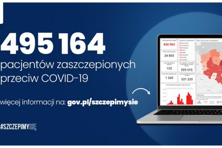 Do tej pory zaszczepiono 495 164 osoby
