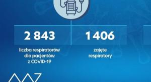 Dzienny raport MZ: nieco powyżej 1,4 tys. wykorzystywanych respiratorów