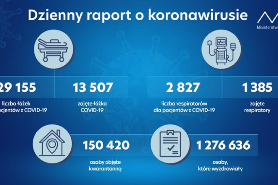 MZ: w kwarantannie ponad 150 tys. Polaków
