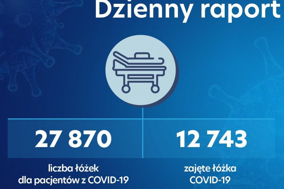 Dzienny raport MZ: poniżej 1300 spadła liczba zajętych respiratorów