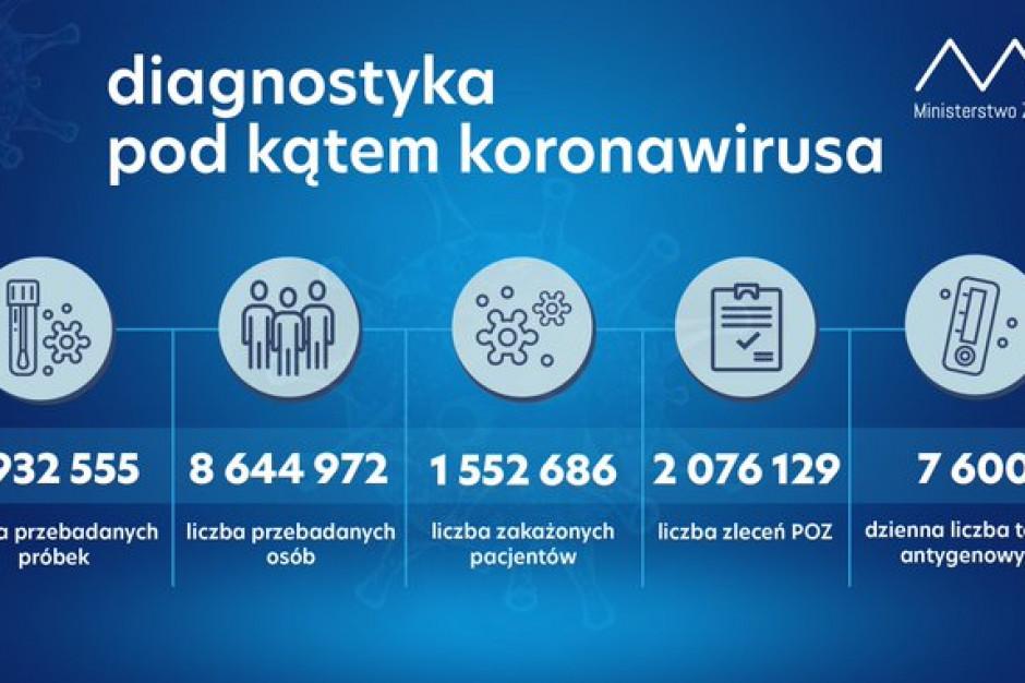 MZ: w ciągu ostatniej doby zaledwie 21 tys. testów  w kierunku koronawirusa