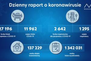 Dzienny raport MZ: więcej pacjentów pod respiratorami, wyzdrowiało 1 342 031 osób