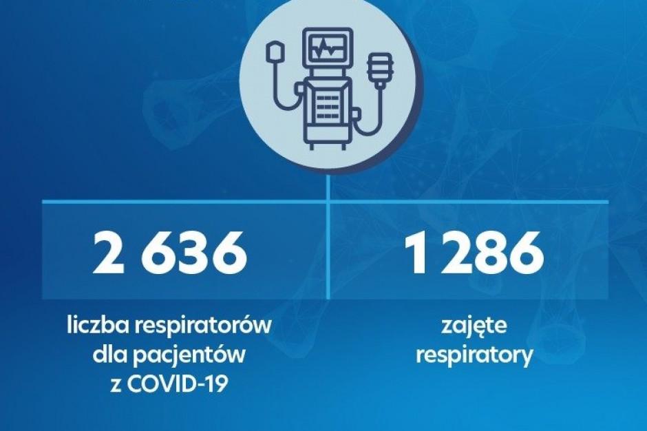 Raport MZ: mniej zajętych łóżek covidowych, wzrost zajętych respiratorów