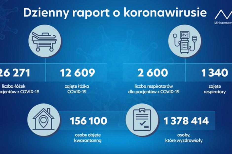 MZ: liczba zajętych łóżek covidowych i respiratorów nieznacznie w górę
