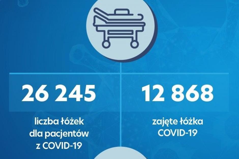 MZ o liczbie wolnych łóżek covidowych i respiratorów