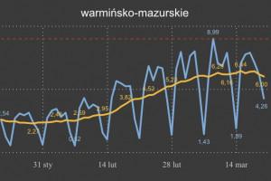 Minister zdrowia pokazuje świeże dane z Warmińsko-Mazurskiego: trend przełamany
