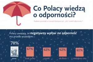Co Polacy wiedzą na temat odporności? Niestety, wciąż za mało