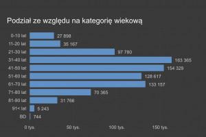 Minister zdrowia pokazuje wykres: Chorują coraz młodsi...