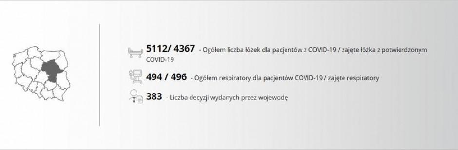 Raport dotyczący bazy łóżkowej na Mazowszu z 28 marca 2021 roku, Graf. MUW.jpg