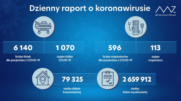 Raport Ministerstwa Zdrowia z 20 września 2021