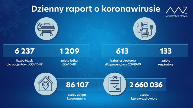 Raport 23 września 2021